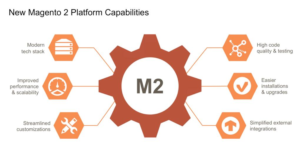 Magento_2_Capabilities_