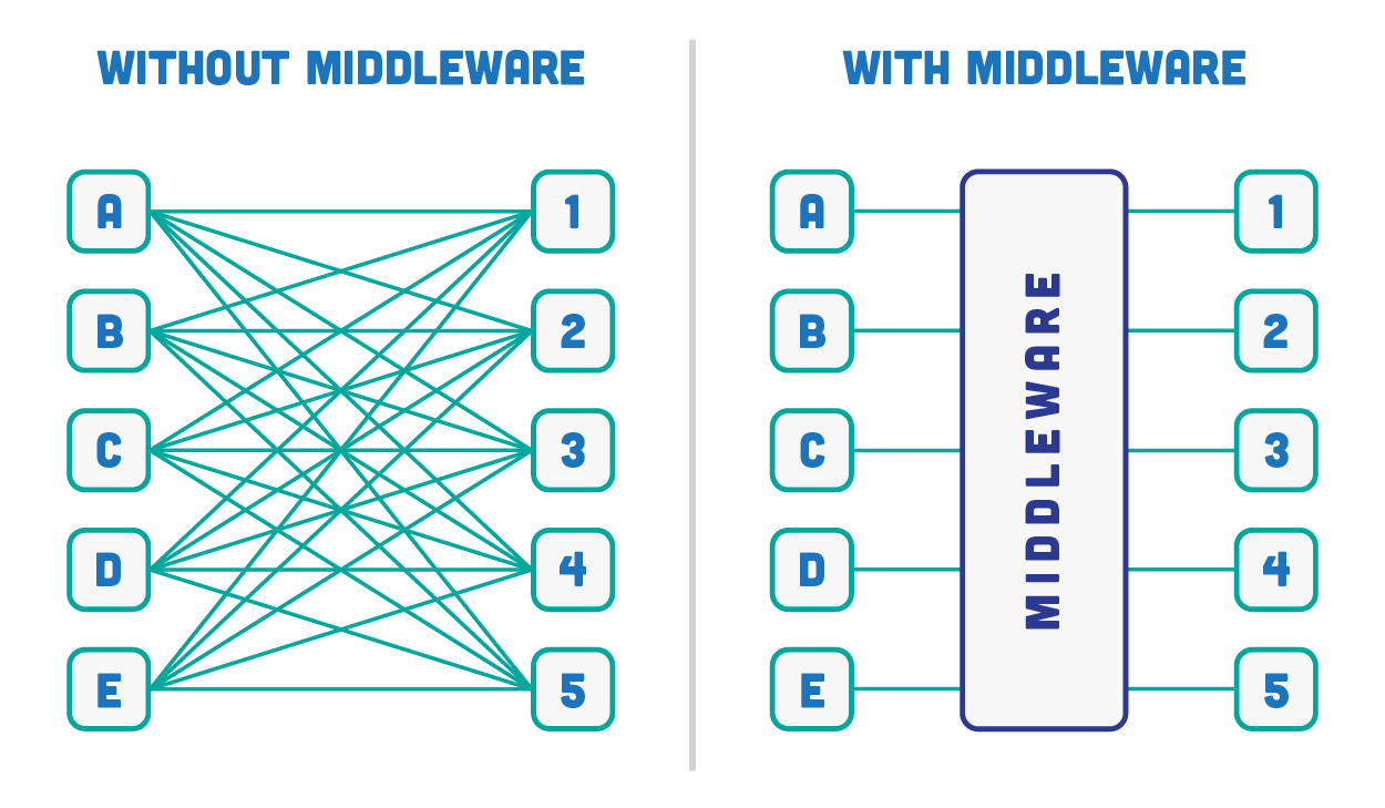 middleware-comparison