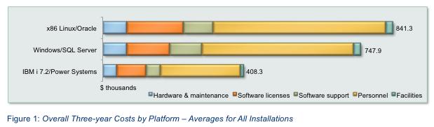 3_year_avg_IBM_i