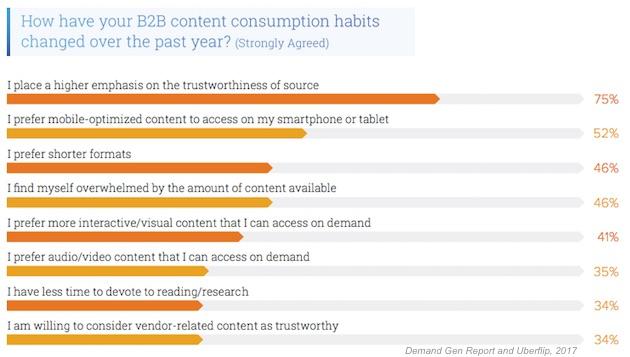 B2B Consumption changes.png