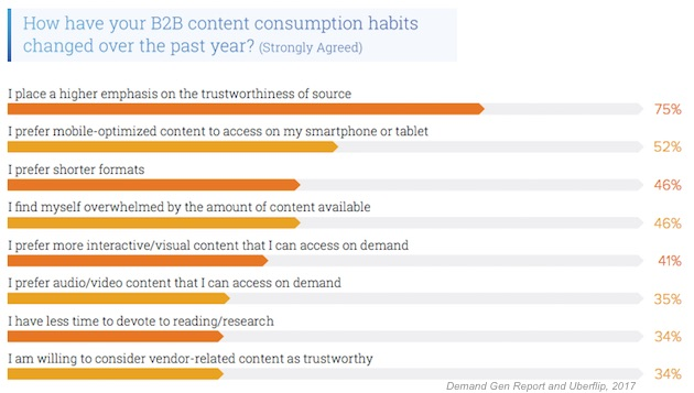 B2B Consumption changes.png