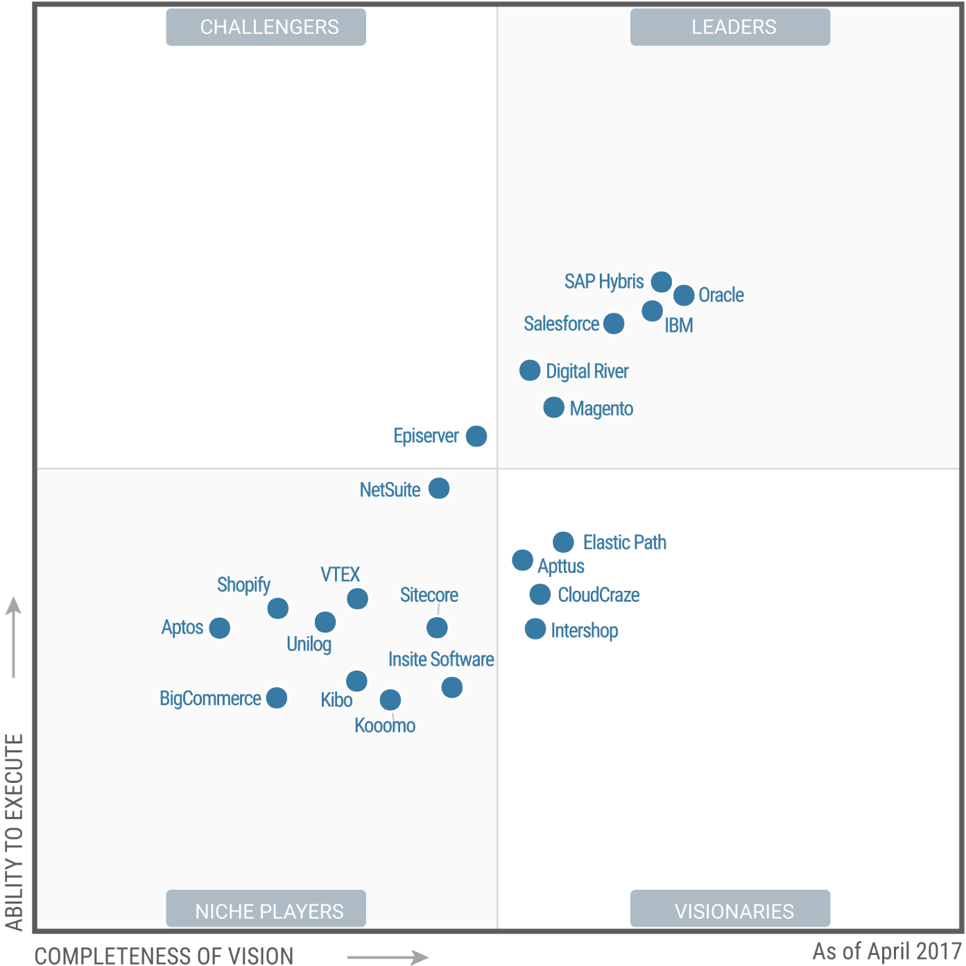 Gartner Report Magic Quadrant.png