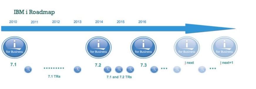 IBM i Roadmap.png